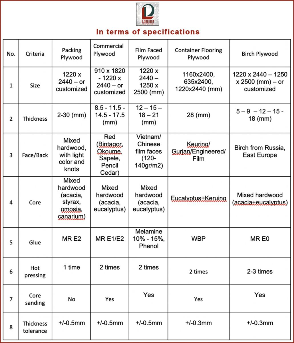 In terms of specifications